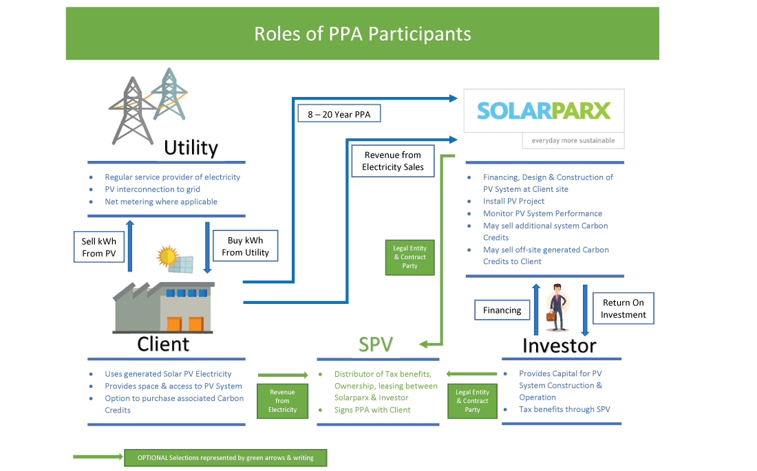 Power Purchase Agreement Solarparx